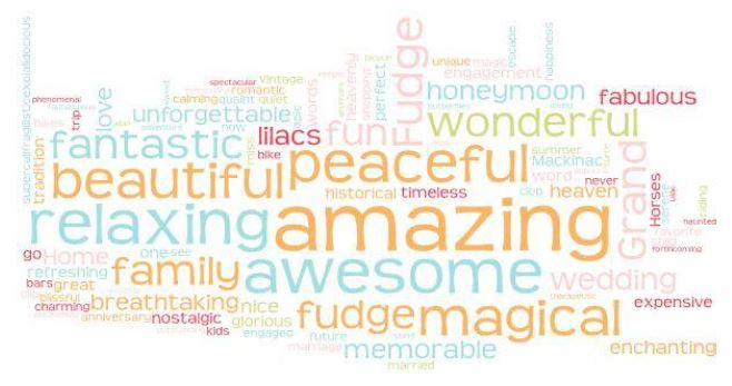 Collage of Positive Words Used to Describe Mackinac Island